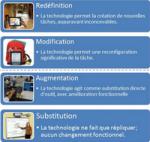 Le modèle SAMR : une référence pour l'intégration pédagogique des TIC en classe